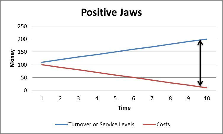 Positive Jaws
